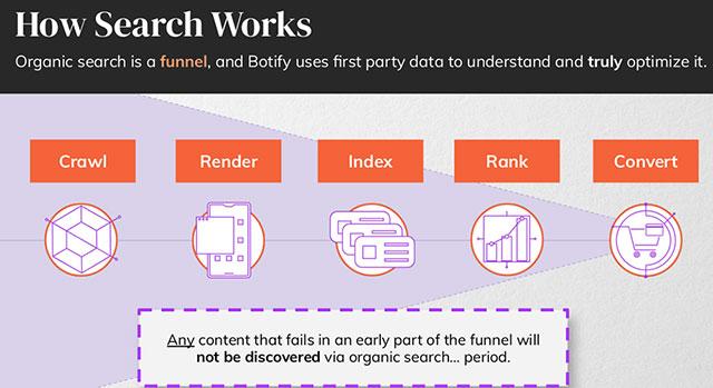 Botify organic search data optimization